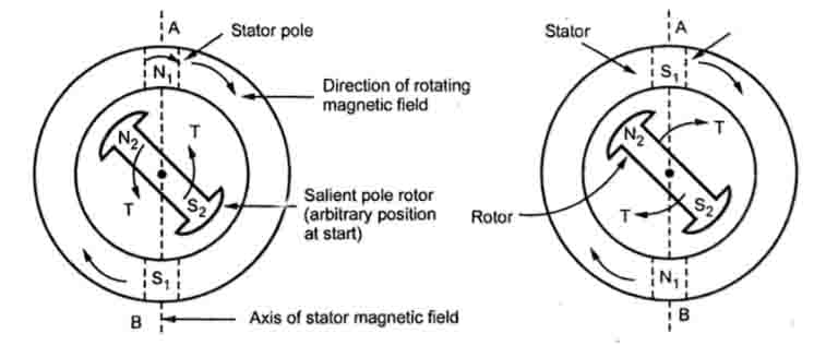 Synchronous Motor Action