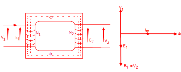 Emf equation of the transformer