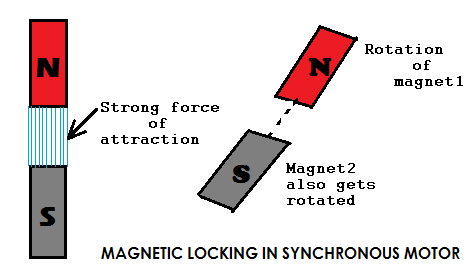 MAGNEGTIC LOCKING IN SYNCHRONOUS MOTOR