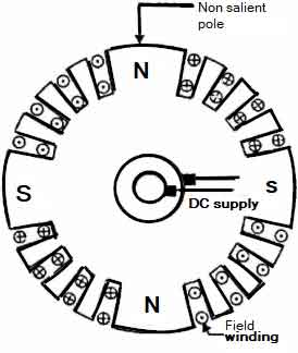 cylindrical-type-rotor