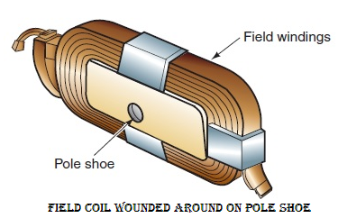 field coil of dc generator