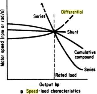 speed load characteristic of dc motors