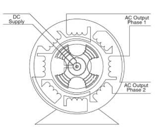 two-phase-alternator
