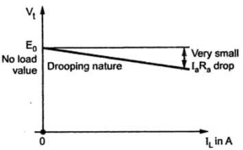 load-characteristics-of-DC-shunt Generator