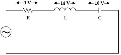 The voltage across R, L and C are 3 V, 14 V and 10 V respectively as in the figure. If the voltage source is sinusoidal, then the input voltage (r.m.s) is