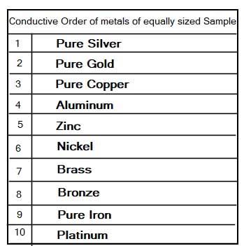 Conductive-order-metal