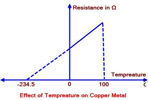 Effect of Temperature on Copper Metal