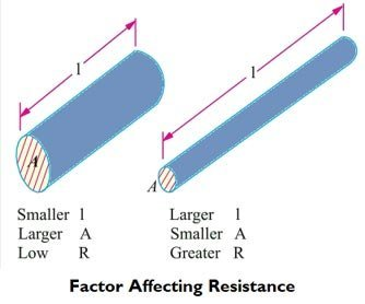 Factor-Affecting-Resistance