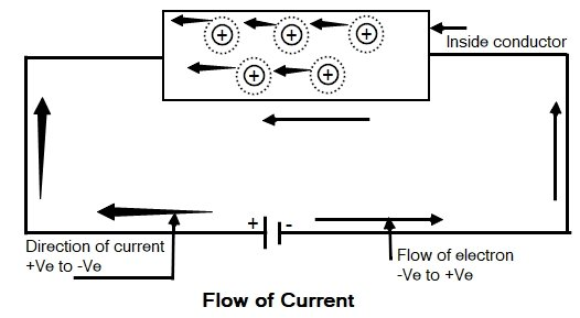 Flow-of-current