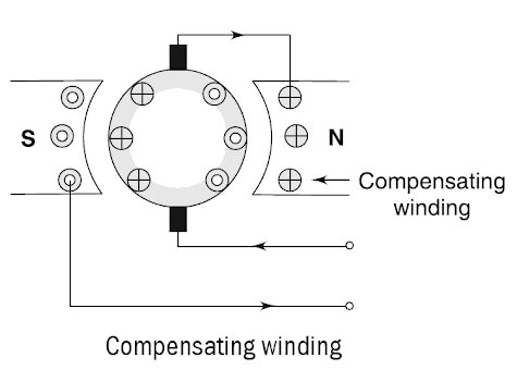 compensating-winding