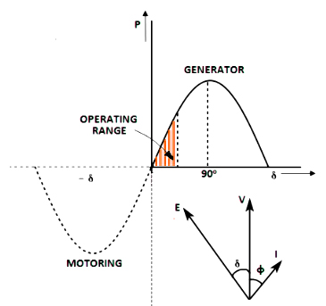 Torque Angle Characteristics of synchronous motor