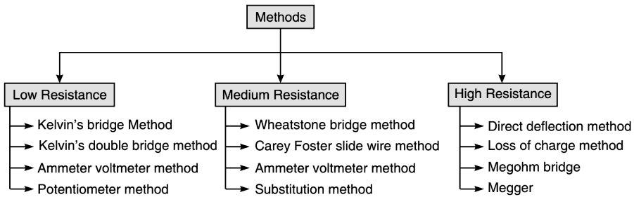 Method of measuring-resistance