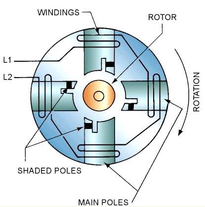 Shaded-pole-motor