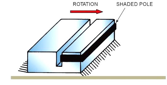 Shaded-poles direction of rotation