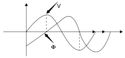 transformer-inrush-current