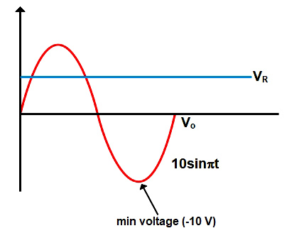 In the diode circuit shown in the V1=10 sin 314.159 t V and VR= 5 V. Assume the diode to be ideal.