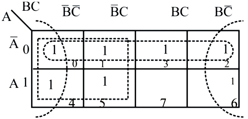 A combination circuit is described by a function as the sum of min-terms.