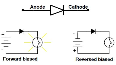 Which one of the following materials is the semiconductor?