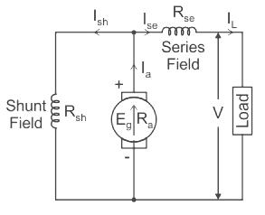 Shunt-compound-motor