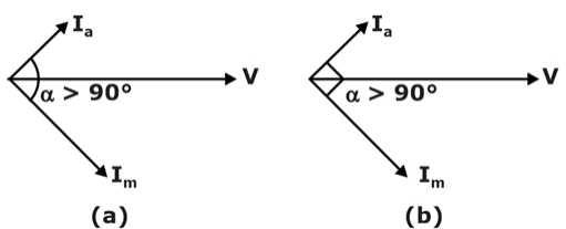 Which of the machines given in the options has the sketched phasor diagram (a) at the time of starting and (b) at the running condition, where Iais the current in auxiliary winding and Imis the current in main winding?