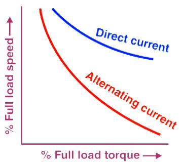 Speed Torque Characteristics of Universal Motor