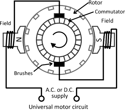 Construction of Universal Motor