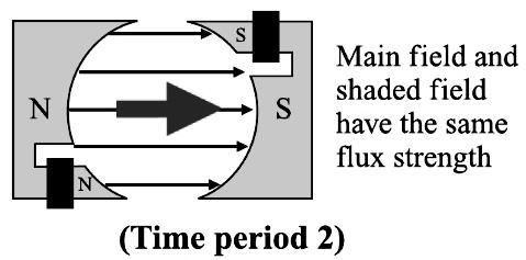 shaded-pole-motor -working