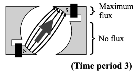 Shaded Pole Induction Motor Working