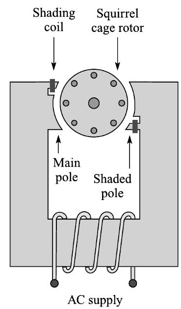 construction of shaded pole Motor