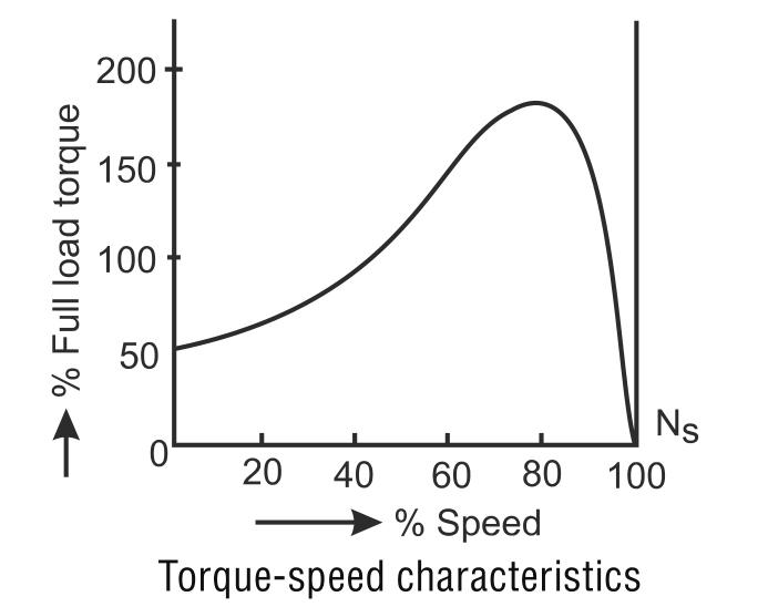 Speed - Torque Characteristics of Shaded Pole motor